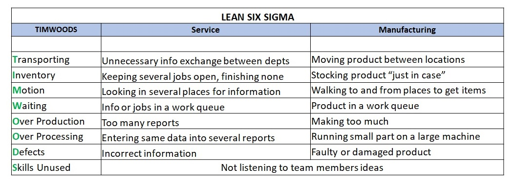 Lean Six Sigma TIMWOODS